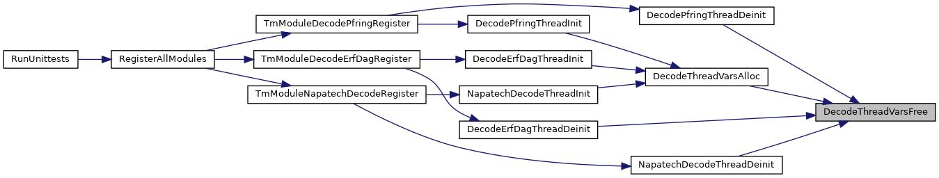 suricata: Packet decoding