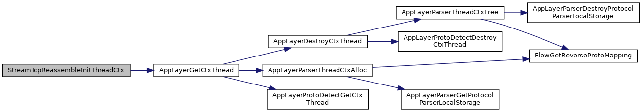 suricata: src/stream-tcp-reassemble c File Reference